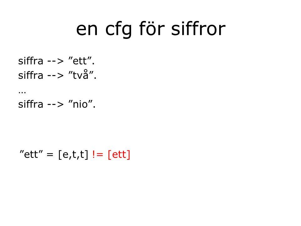 en cfg för siffror siffra --> ett . siffra --> två . … siffra --> nio . ett = [e,t,t] != [ett]