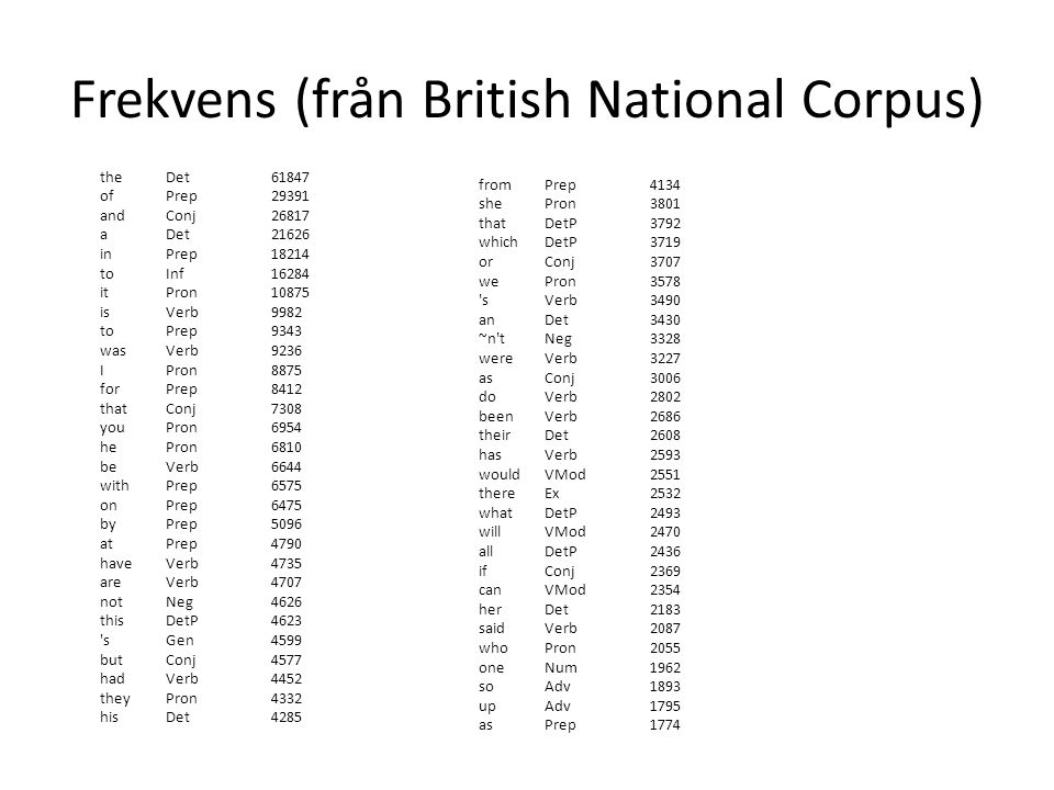 Frekvens (från British National Corpus) theDet61847 ofPrep29391 andConj26817 aDet21626 inPrep18214 toInf16284 itPron10875 isVerb9982 toPrep9343 wasVerb9236 IPron8875 forPrep8412 thatConj7308 youPron6954 hePron6810 beVerb6644 withPrep6575 onPrep6475 byPrep5096 atPrep4790 haveVerb4735 areVerb4707 notNeg4626 thisDetP4623 sGen4599 butConj4577 hadVerb4452 theyPron4332 hisDet4285 fromPrep4134 shePron3801 thatDetP3792 whichDetP3719 orConj3707 wePron3578 sVerb3490 anDet3430 ~n tNeg3328 wereVerb3227 asConj3006 doVerb2802 beenVerb2686 theirDet2608 hasVerb2593 wouldVMod2551 thereEx2532 whatDetP2493 willVMod2470 allDetP2436 ifConj2369 canVMod2354 herDet2183 saidVerb2087 whoPron2055 oneNum1962 soAdv1893 upAdv1795 asPrep1774