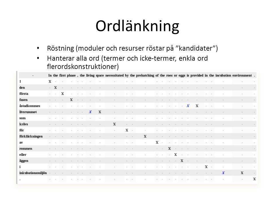 """Ordlänkning Röstning (moduler och resurser röstar på """"kandidater"""") Hanterar alla ord (termer och icke-termer, enkla ord flerordskonstruktioner)"""