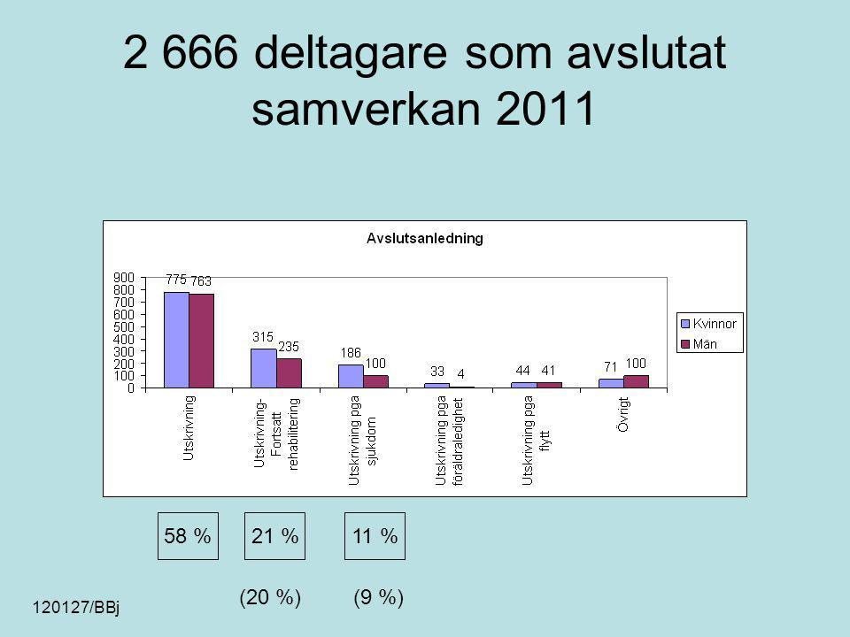 2 666 deltagare som avslutat samverkan 2011 21 %11 %58 % (20 %)(9 %) 120127/BBj