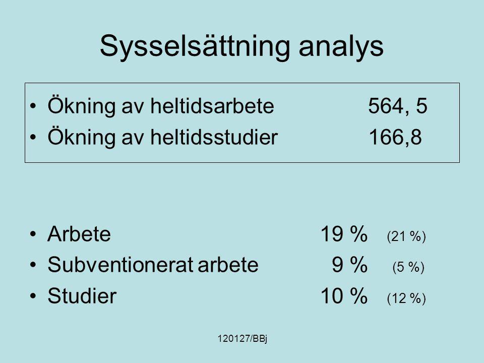 Sysselsättning analys Ökning av heltidsarbete564, 5 Ökning av heltidsstudier166,8 Arbete19 % (21 %) Subventionerat arbete 9 % (5 %) Studier10 % (12 %)