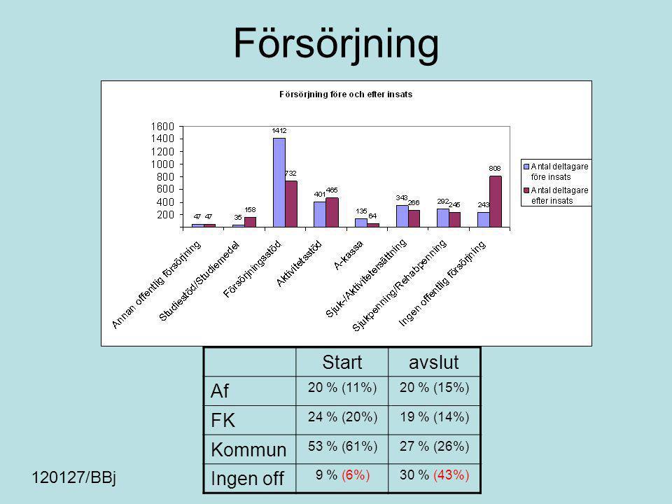Startavslut Af 20 % (11%)20 % (15%) FK 24 % (20%)19 % (14%) Kommun 53 % (61%)27 % (26%) Ingen off 9 % (6%)30 % (43%) Försörjning 120127/BBj