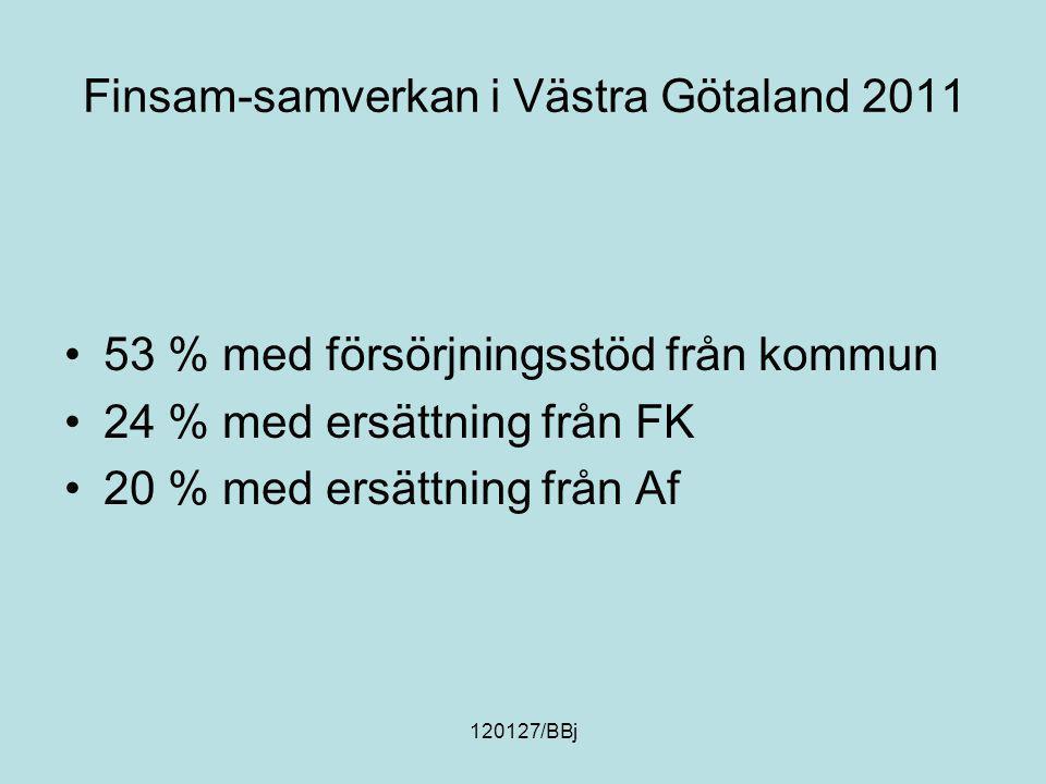 120127/BBj Finsam-samverkan i Västra Götaland 2011 GöteborgÖvriga kommuner Hemkommun44 %56 % Utb.nivåGrundskola29 %41 % Univ/högsk17 %6 % Tid off försörjn Mindre än 1 år53 %31 % Mer än 3 år23 %35 % KönKvinnor54 % Män46 %