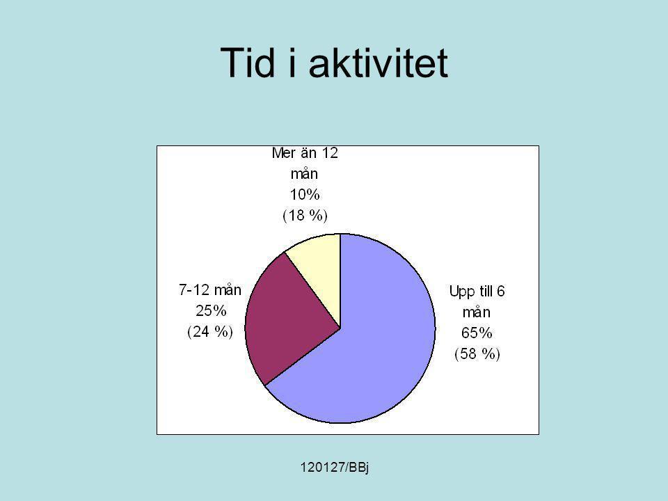 120127/BBj Tid i aktivitet