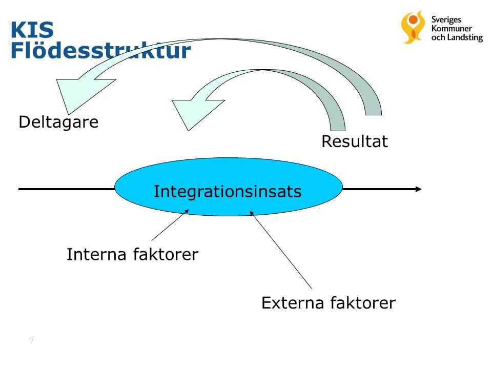 7 KIS Flödesstruktur Deltagare Resultat Integrationsinsats Interna faktorer Externa faktorer
