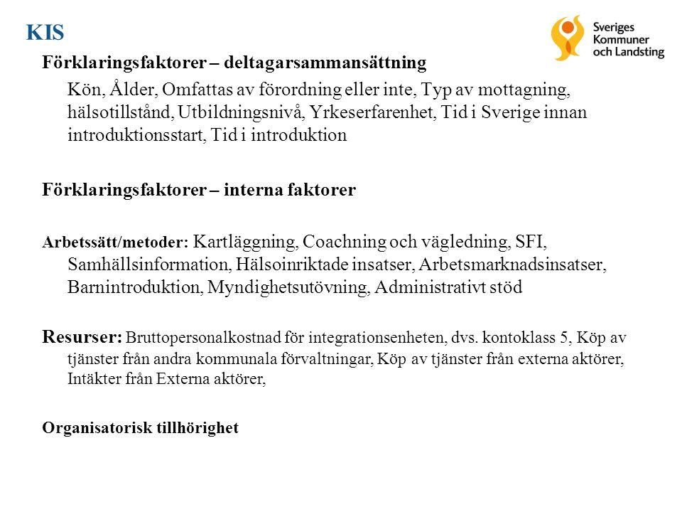 Förklaringsfaktorer – deltagarsammansättning Kön, Ålder, Omfattas av förordning eller inte, Typ av mottagning, hälsotillstånd, Utbildningsnivå, Yrkeserfarenhet, Tid i Sverige innan introduktionsstart, Tid i introduktion Förklaringsfaktorer – interna faktorer Arbetssätt/metoder: Kartläggning, Coachning och vägledning, SFI, Samhällsinformation, Hälsoinriktade insatser, Arbetsmarknadsinsatser, Barnintroduktion, Myndighetsutövning, Administrativt stöd Resurser: Bruttopersonalkostnad för integrationsenheten, dvs.
