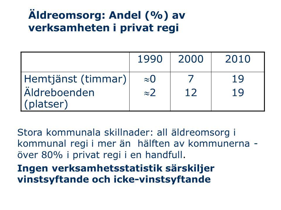 Äldreomsorg: Andel (%) av verksamheten i privat regi 199020002010 Hemtjänst (timmar) Äldreboenden (platser) 0202 7 12 19 Stora kommunala skillnader: all äldreomsorg i kommunal regi i mer än hälften av kommunerna - över 80% i privat regi i en handfull.