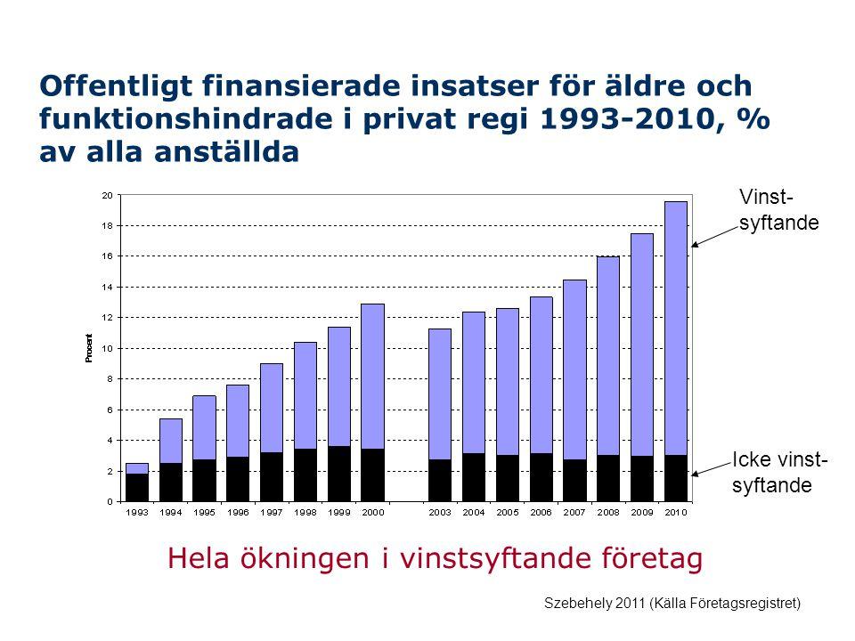 Offentligt finansierade insatser för äldre och funktionshindrade i privat regi 1993-2010, % av alla anställda Szebehely 2011 (Källa Företagsregistret) Hela ökningen i vinstsyftande företag Vinst- syftande Icke vinst- syftande