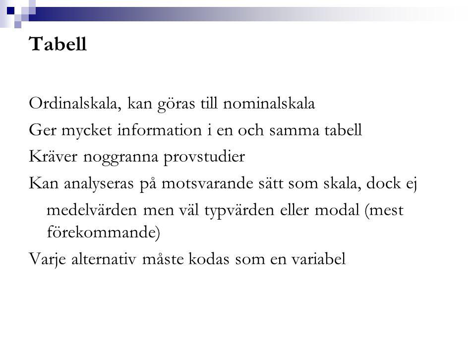 Tabell Ordinalskala, kan göras till nominalskala Ger mycket information i en och samma tabell Kräver noggranna provstudier Kan analyseras på motsvaran