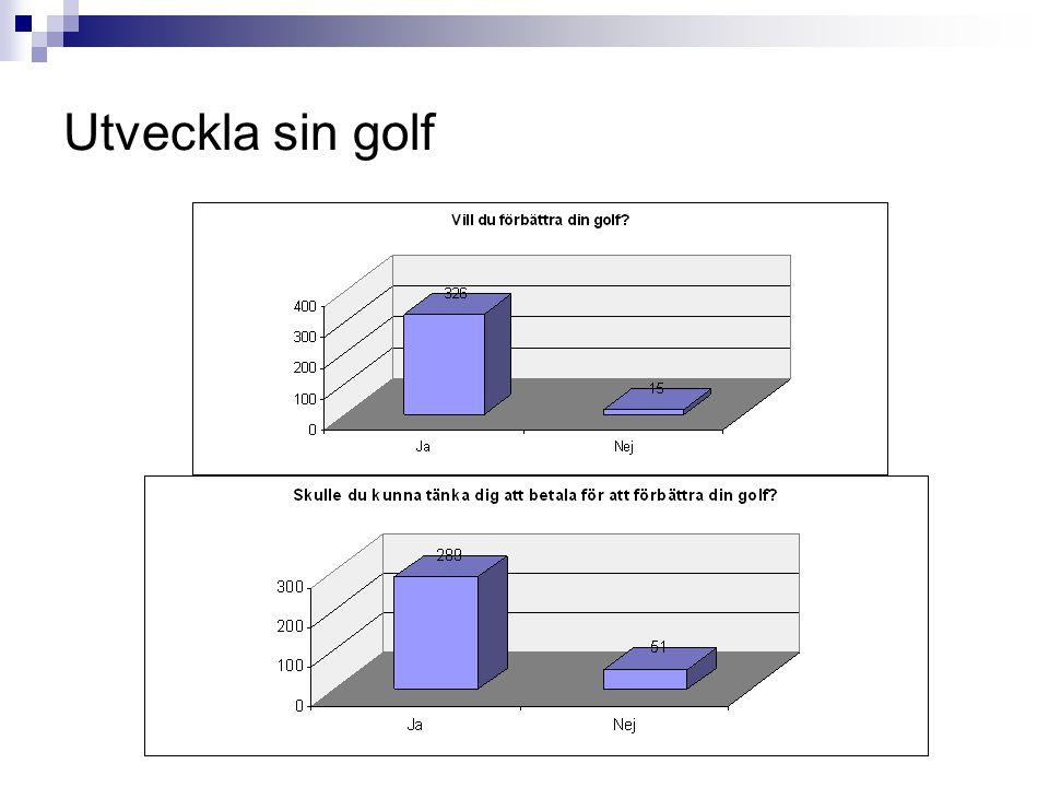 Utveckla sin golf