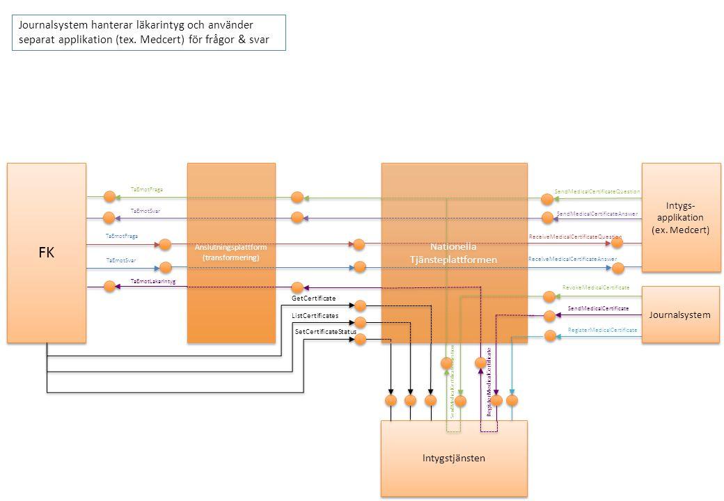 Intygs- applikation (ex.Medcert) Intygs- applikation (ex.