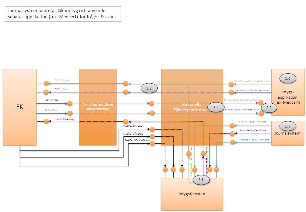 Journalsystem Ärendelådan Nationella Tjänsteplattformen Anslutningsplattform (transformering) SendMedicalCertificateQuestion SendMedicalCertificateAnswer ReceiveMedicalCertificateAnswer RegisterMedicalCertificate TaEmotFraga TaEmotSvar TaEmotLakarIntyg TaEmotFraga TaEmotSvar Intygstjänsten RevokeMedicalCertificate SendMedicalCertificate RegisterMedicalCertificate SendMedicalCertificateQuestion FindAllAnswers DeleteAnswers DeleteQuestions FindAllQuestions ReceiveMedicalCertificateQuestion *Journalsystem har inte onlinekoppling FK GetCertificate ListCertificates SetCertificateStatus Journalsystem hanterar läkarintyg och skicka frågor & svar men använder Ärendelådan för att ta emot frågor & svar