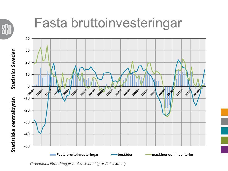 Fasta bruttoinvesteringar Procentuell förändring jfr motsv. kvartal fg år (faktiska tal)