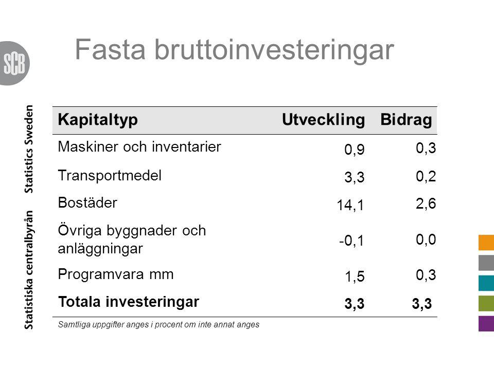 Fasta bruttoinvesteringar KapitaltypUtvecklingBidrag Maskiner och inventarier 0,9 0,3 Transportmedel 3,3 0,2 Bostäder 14,1 2,6 Övriga byggnader och anläggningar -0,1 0,0 Programvara mm 1,5 0,3 Totala investeringar 3,3 Samtliga uppgifter anges i procent om inte annat anges