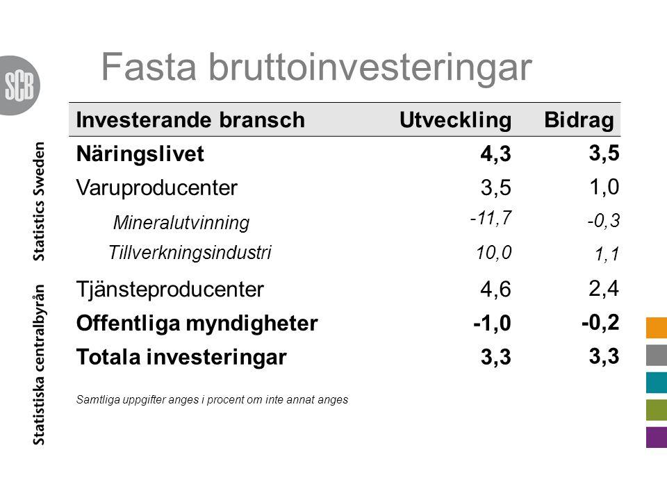 Fasta bruttoinvesteringar Investerande branschUtvecklingBidrag Näringslivet4,3 3,5 Varuproducenter3,5 1,0 Mineralutvinning -11,7 -0,3 Tillverkningsindustri10,0 1,1 Tjänsteproducenter4,6 2,4 Offentliga myndigheter-1,0 -0,2 Totala investeringar3,3 Samtliga uppgifter anges i procent om inte annat anges