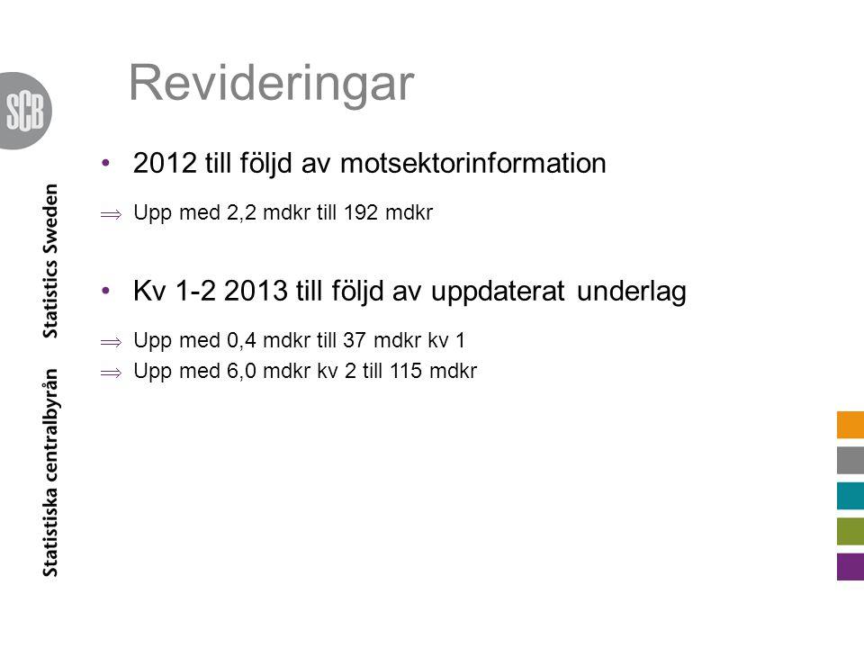 Revideringar 2012 till följd av motsektorinformation  Upp med 2,2 mdkr till 192 mdkr Kv 1-2 2013 till följd av uppdaterat underlag  Upp med 0,4 mdkr till 37 mdkr kv 1  Upp med 6,0 mdkr kv 2 till 115 mdkr