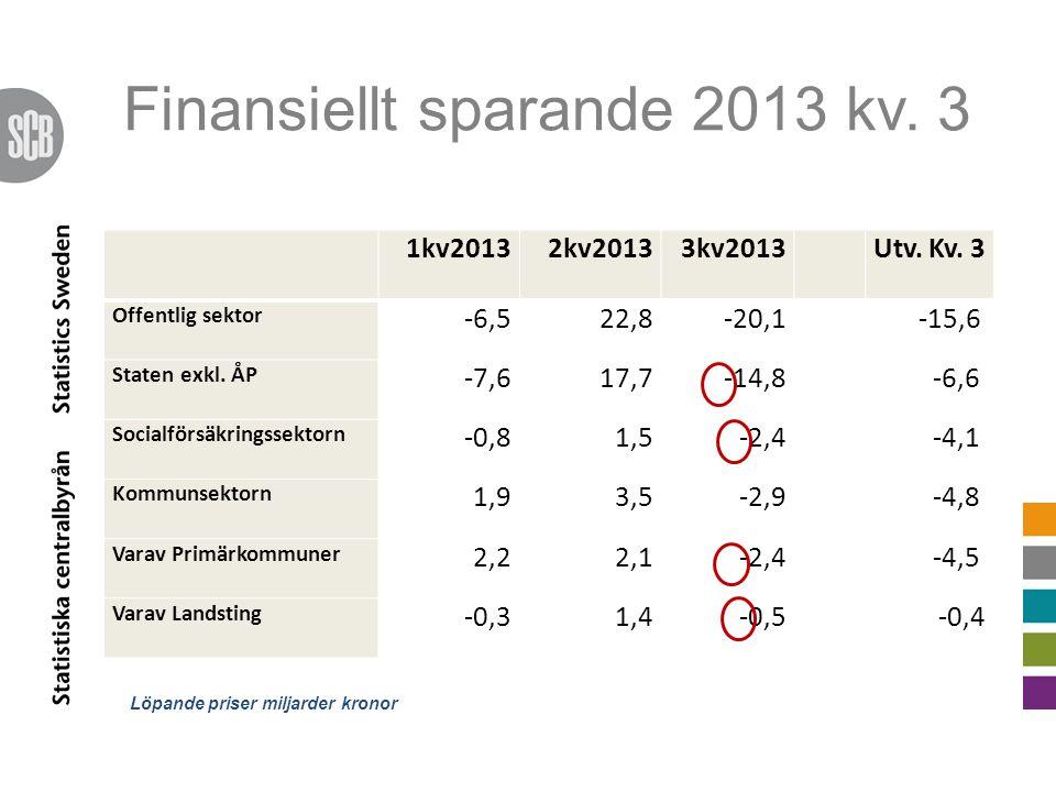 Finansiellt sparande 2013 kv. 3 1kv20132kv20133kv2013Utv.