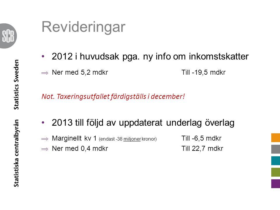 Revideringar 2012 i huvudsak pga. ny info om inkomstskatter  Ner med 5,2 mdkrTill -19,5 mdkr Not.