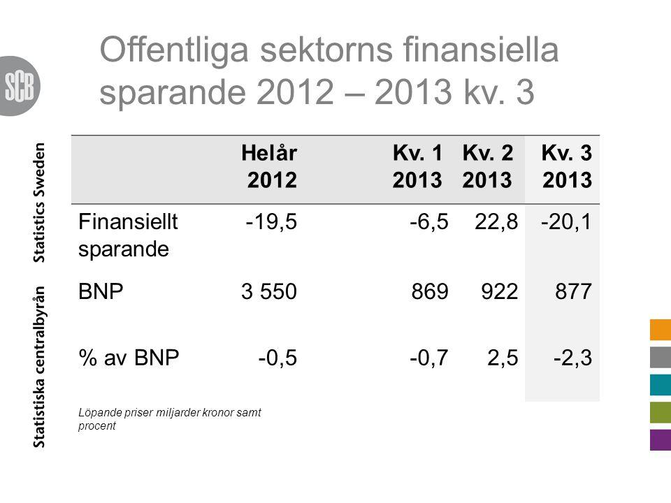 Offentliga sektorns finansiella sparande 2012 – 2013 kv.