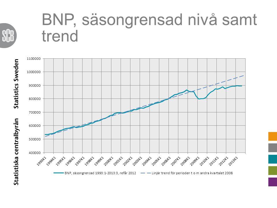BNP, säsongrensad nivå samt trend