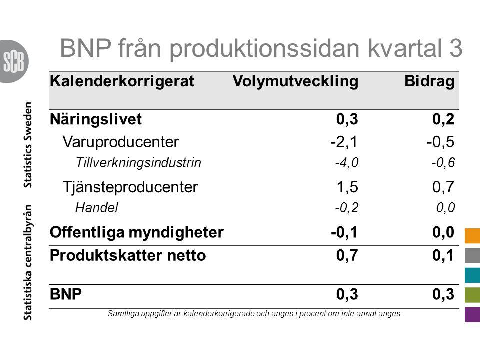 BNP från produktionssidan kvartal 3 KalenderkorrigeratVolymutvecklingBidrag Näringslivet0,30,2 Varuproducenter-2,1-0,5 Tillverkningsindustrin-4,0-0,6 Tjänsteproducenter1,50,7 Handel-0,20,0 Offentliga myndigheter-0,10,0 Produktskatter netto0,70,1 BNP0,3 Samtliga uppgifter är kalenderkorrigerade och anges i procent om inte annat anges