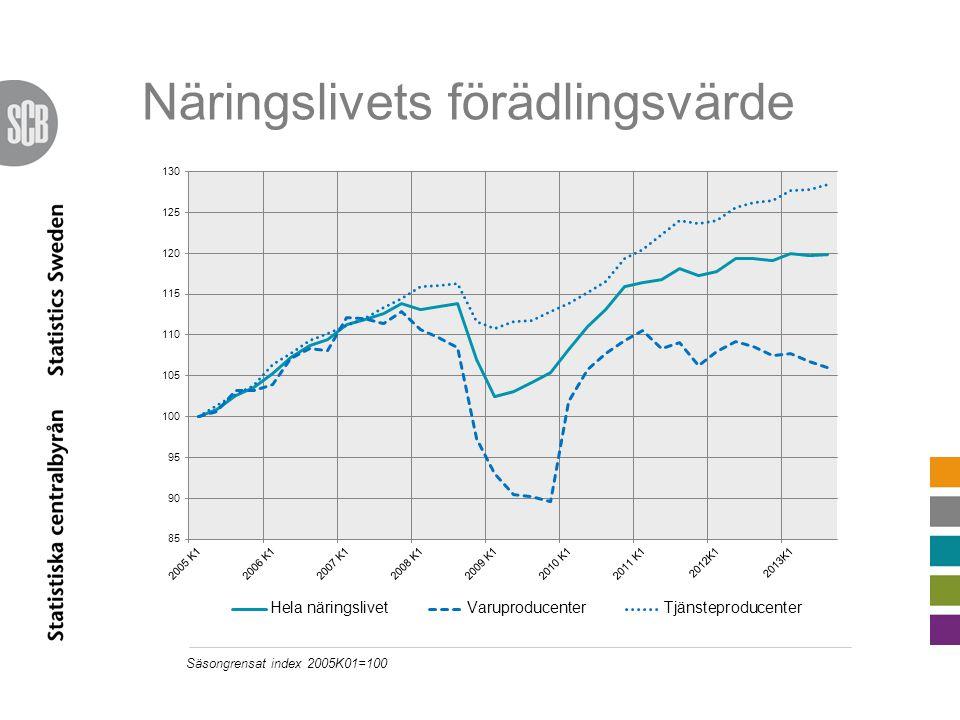 Export och import Procentuell förändring jfr motsv. kvartal fg år (faktiska tal)