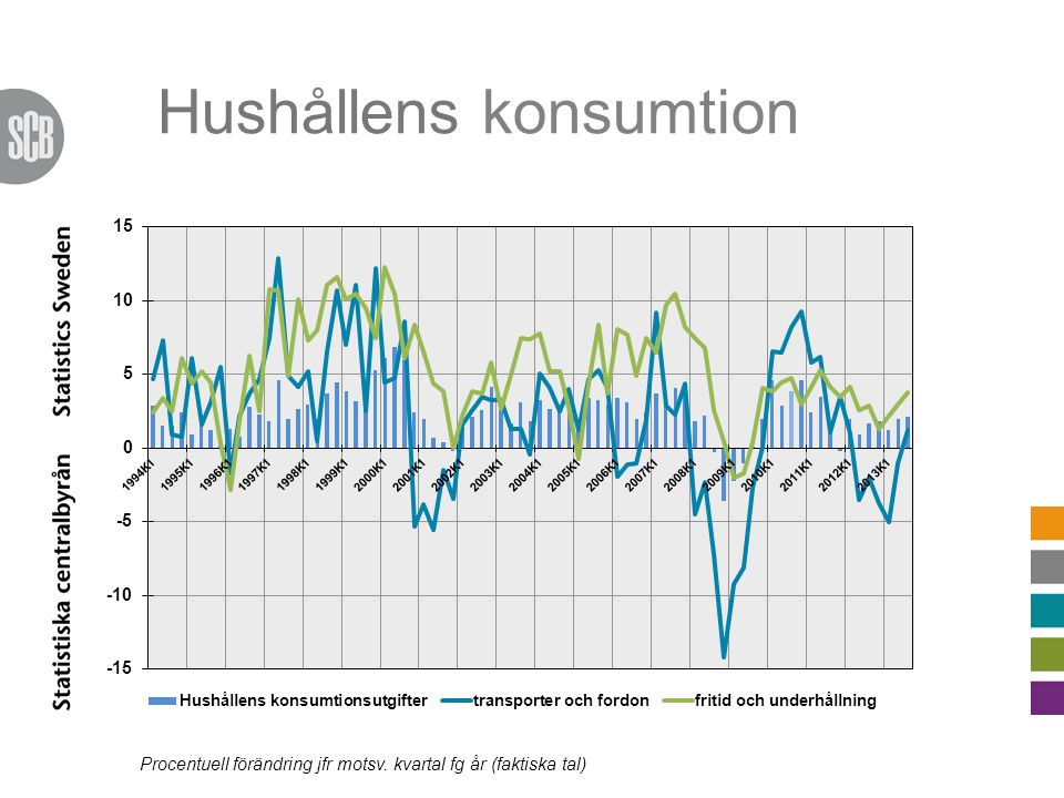 Revideringar 2012 i huvudsak pga.ny info om inkomstskatter  Ner med 5,2 mdkrTill -19,5 mdkr Not.