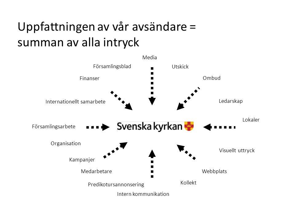Uppfattningen av vår avsändare = summan av alla intryck Kampanjer Visuellt uttryck Ledarskap Lokaler Webbplats Intern kommunikation Media Internatione