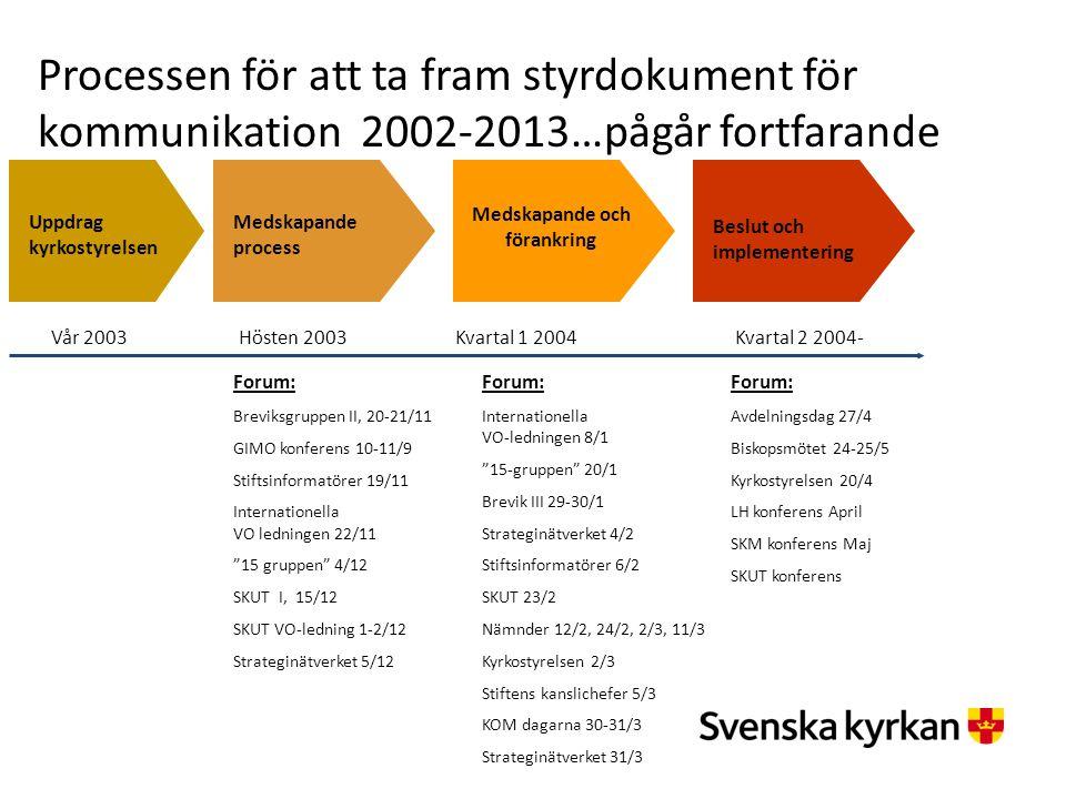 Processen för att ta fram styrdokument för kommunikation 2002-2013…pågår fortfarande Uppdrag kyrkostyrelsen Medskapande process Medskapande och förank