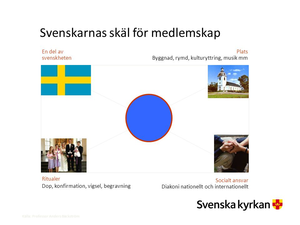 Svenskarnas skäl för medlemskap En del av svenskheten Ritualer Dop, konfirmation, vigsel, begravning Plats Byggnad, rymd, kulturyttring, musik mm Soci