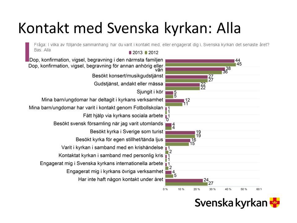 Kontaktytor: medlemmar och icke-medlemmar Fråga: I vilka av följande sammanhang har du varit i kontakt med, eller engagerat dig i, Svenska kyrkan det senaste året?