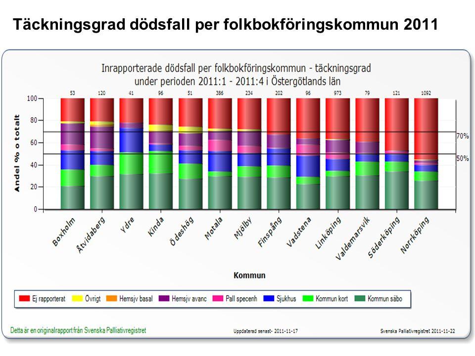 Täckningsgrad dödsfall per folkbokföringskommun 2011