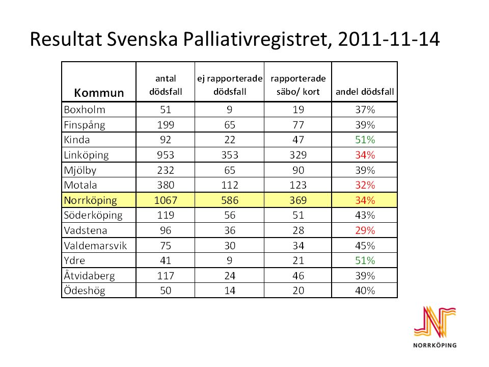Resultat Svenska Palliativregistret, 2011-11-14