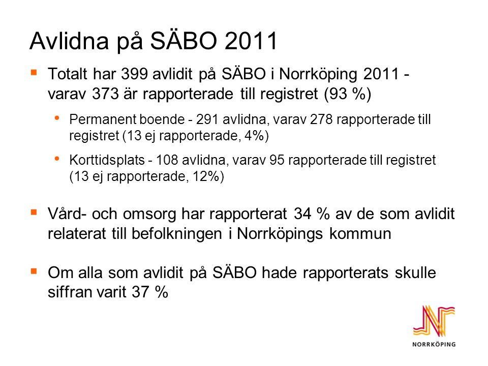 Avlidna på SÄBO 2011  Totalt har 399 avlidit på SÄBO i Norrköping 2011 - varav 373 är rapporterade till registret (93 %) Permanent boende - 291 avlidna, varav 278 rapporterade till registret (13 ej rapporterade, 4%) Korttidsplats - 108 avlidna, varav 95 rapporterade till registret (13 ej rapporterade, 12%)  Vård- och omsorg har rapporterat 34 % av de som avlidit relaterat till befolkningen i Norrköpings kommun  Om alla som avlidit på SÄBO hade rapporterats skulle siffran varit 37 %