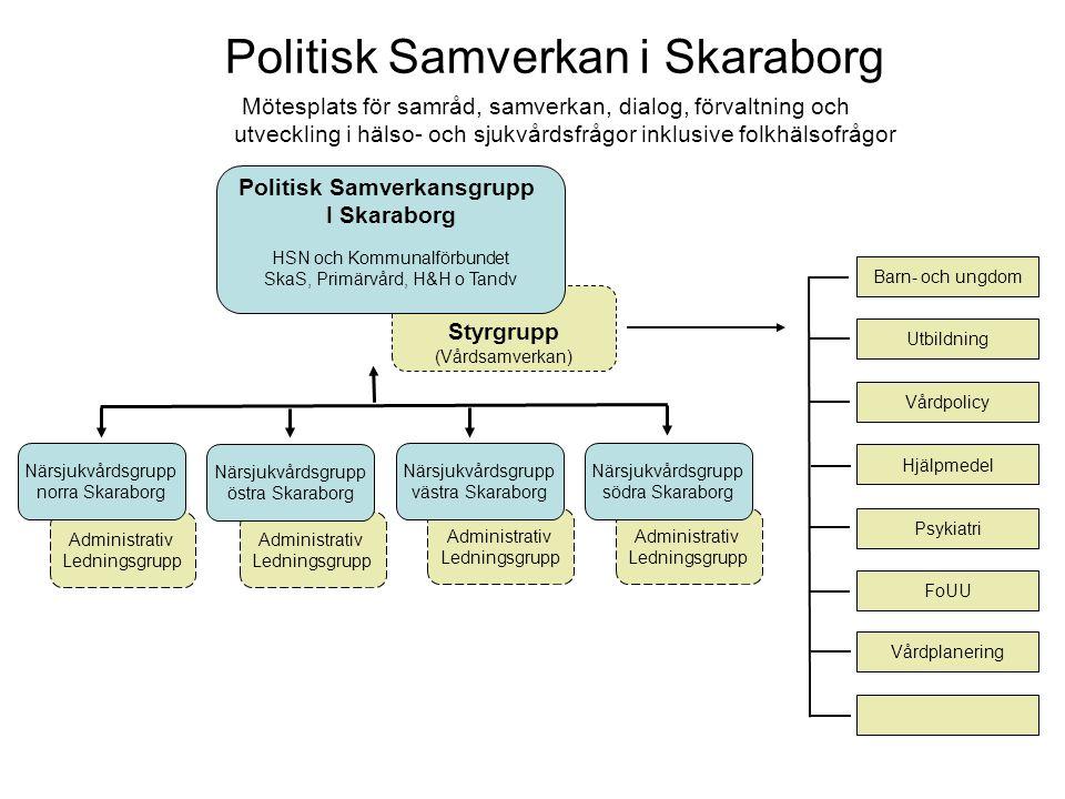 Styrgrupp (Vårdsamverkan) Politisk Samverkan i Skaraborg Mötesplats för samråd, samverkan, dialog, förvaltning och utveckling i hälso- och sjukvårdsfrågor inklusive folkhälsofrågor Politisk Samverkansgrupp I Skaraborg HSN och Kommunalförbundet SkaS, Primärvård, H&H o Tandv Barn- och ungdom Utbildning Vårdpolicy Hjälpmedel Psykiatri FoUU Vårdplanering Administrativ Ledningsgrupp Administrativ Ledningsgrupp Administrativ Ledningsgrupp Administrativ Ledningsgrupp Närsjukvårdsgrupp norra Skaraborg Närsjukvårdsgrupp östra Skaraborg Närsjukvårdsgrupp västra Skaraborg Närsjukvårdsgrupp södra Skaraborg
