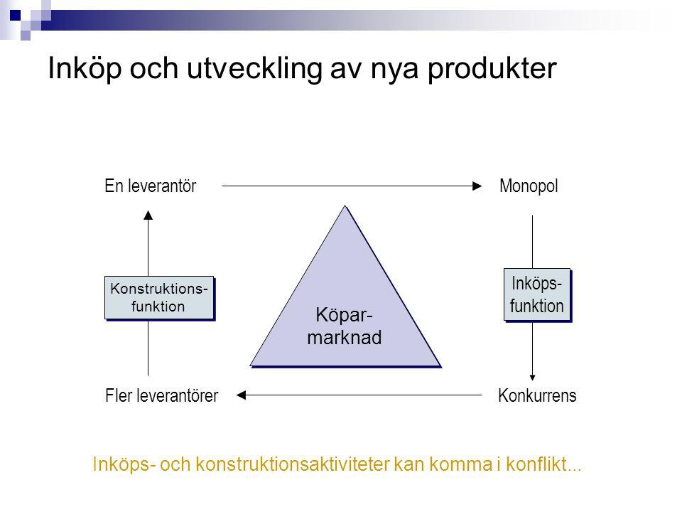 Inköp och utveckling av nya produkter Köpar- marknad Köpar- marknad En leverantör Fler leverantörer Konstruktions- funktion Konstruktions- funktion Mo