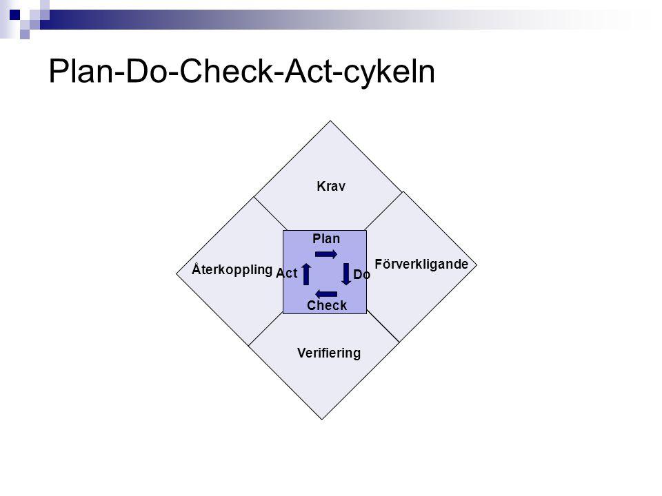 Plan-Do-Check-Act-cykeln Förverkligande Krav Återkoppling Verifiering Do Act Check Plan