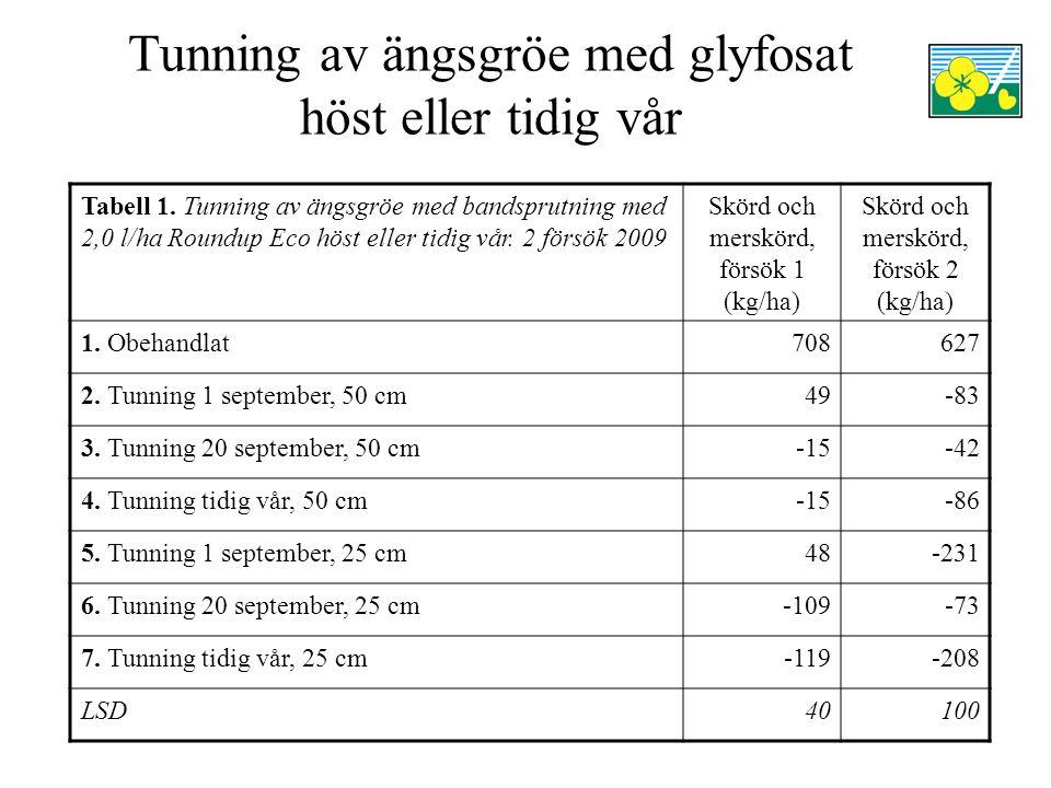 Tunning av ängsgröe med glyfosat höst eller tidig vår Tabell 1. Tunning av ängsgröe med bandsprutning med 2,0 l/ha Roundup Eco höst eller tidig vår. 2