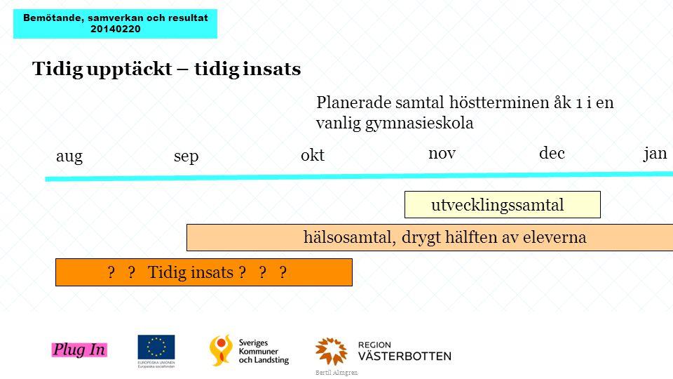 Bertil Almgren aug sep okt novdecjan Planerade samtal höstterminen åk 1 i en vanlig gymnasieskola utvecklingssamtal hälsosamtal, drygt hälften av eleverna .