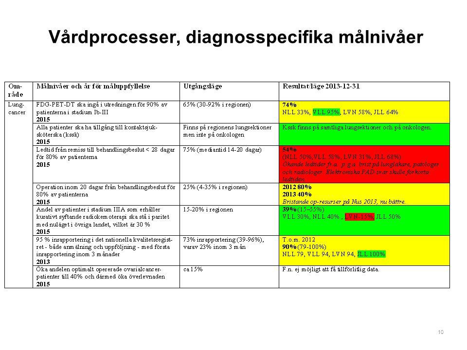 10 Vårdprocesser, diagnosspecifika målnivåer