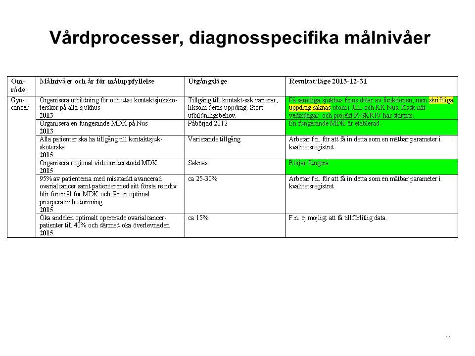 11 Vårdprocesser, diagnosspecifika målnivåer
