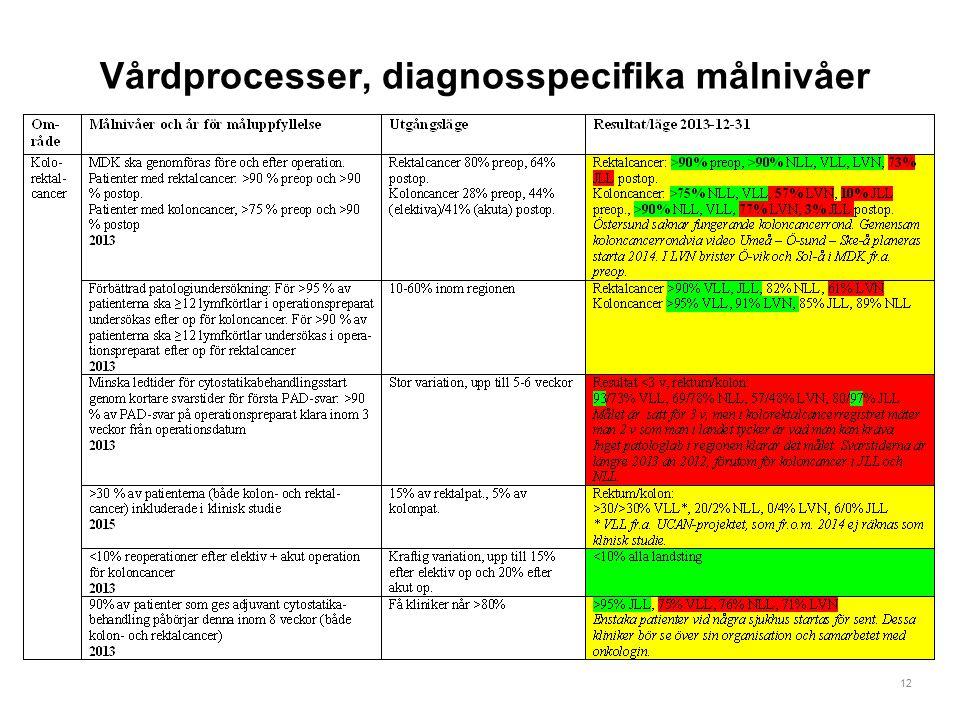 12 Vårdprocesser, diagnosspecifika målnivåer