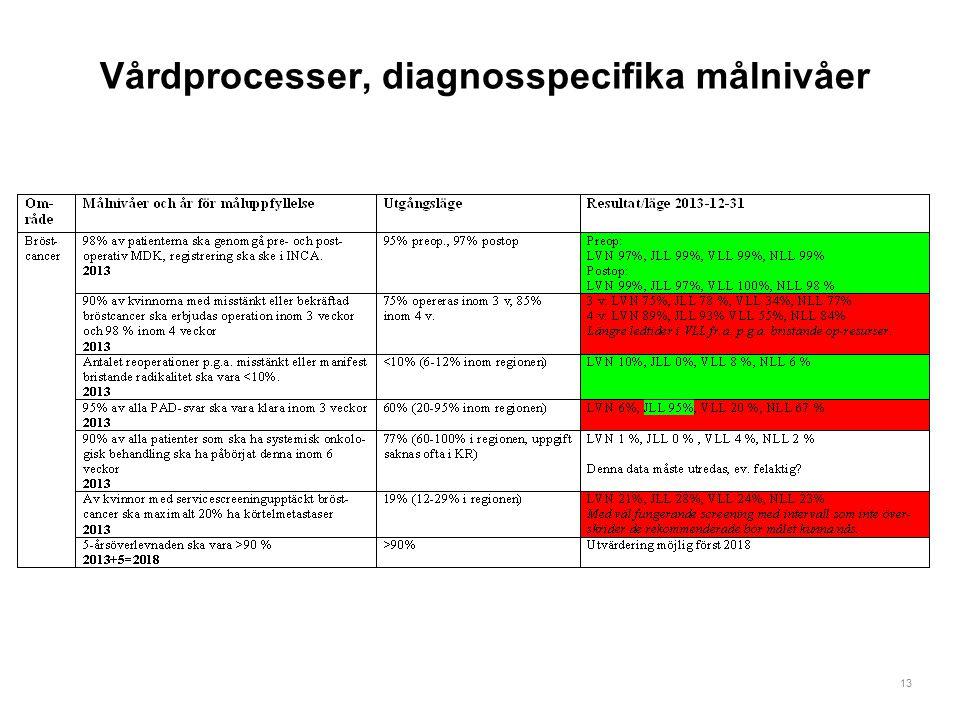13 Vårdprocesser, diagnosspecifika målnivåer