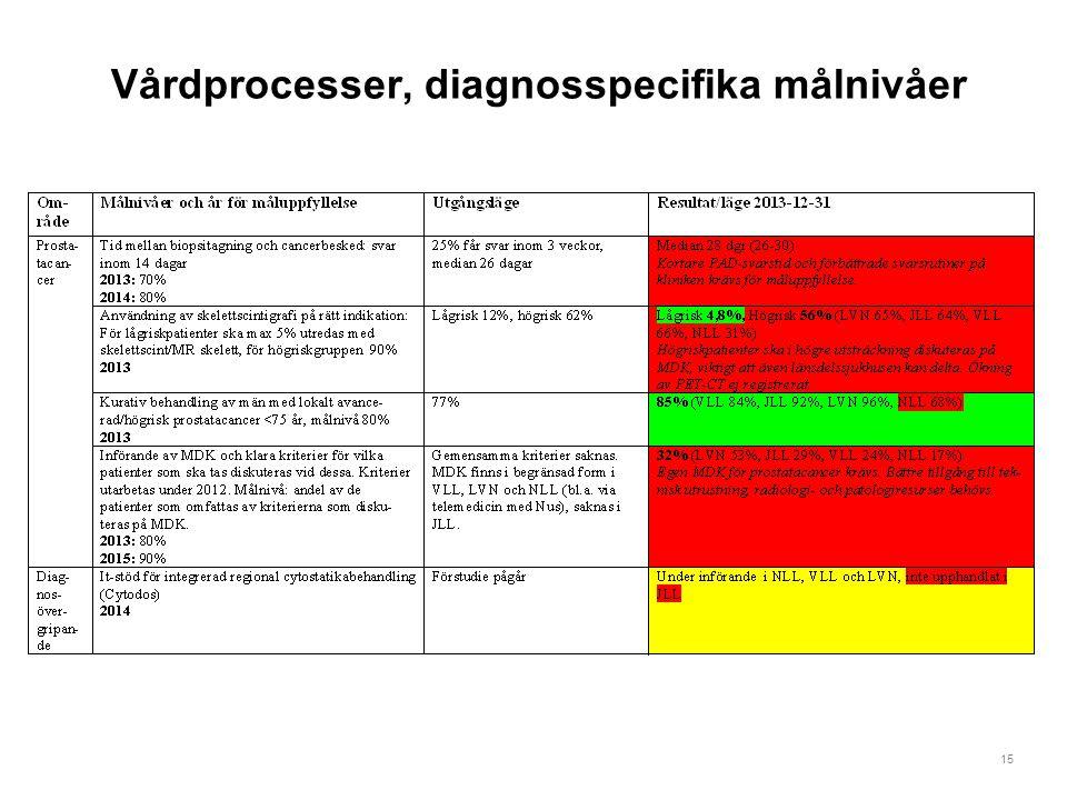 15 Vårdprocesser, diagnosspecifika målnivåer