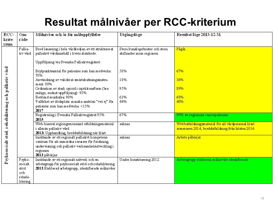16 Resultat målnivåer per RCC-kriterium