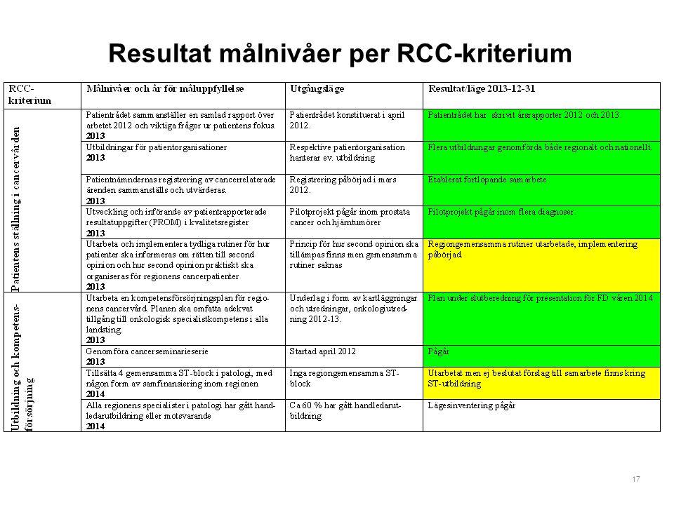 17 Resultat målnivåer per RCC-kriterium