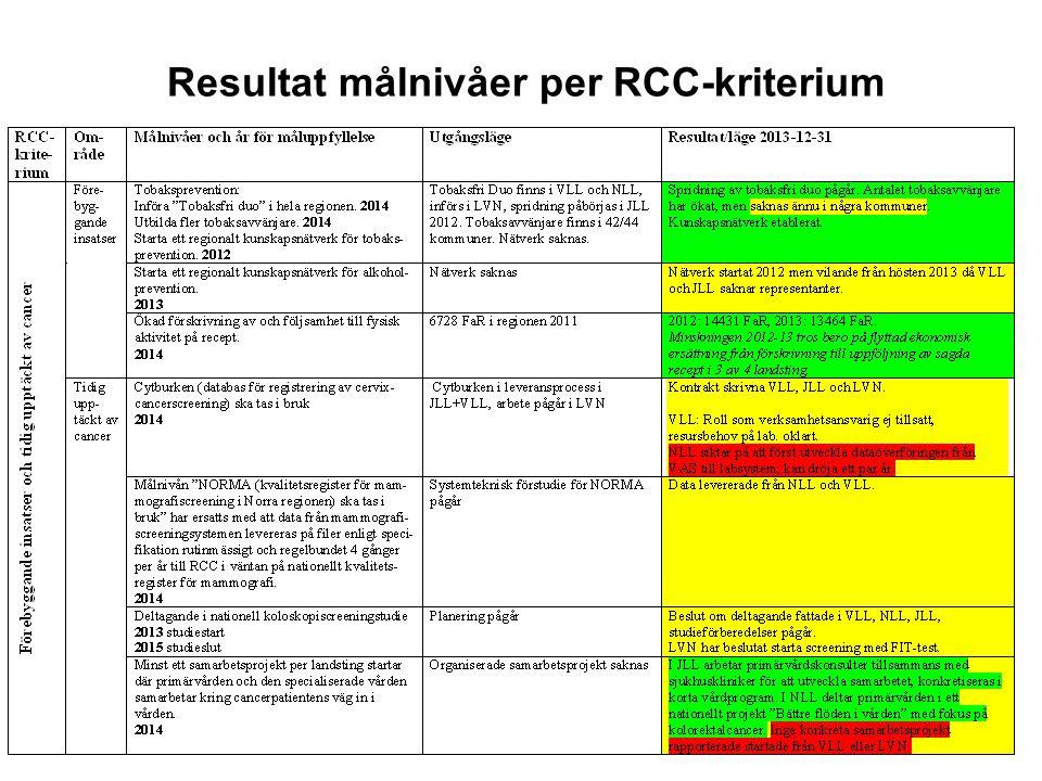 9 Resultat målnivåer per RCC-kriterium