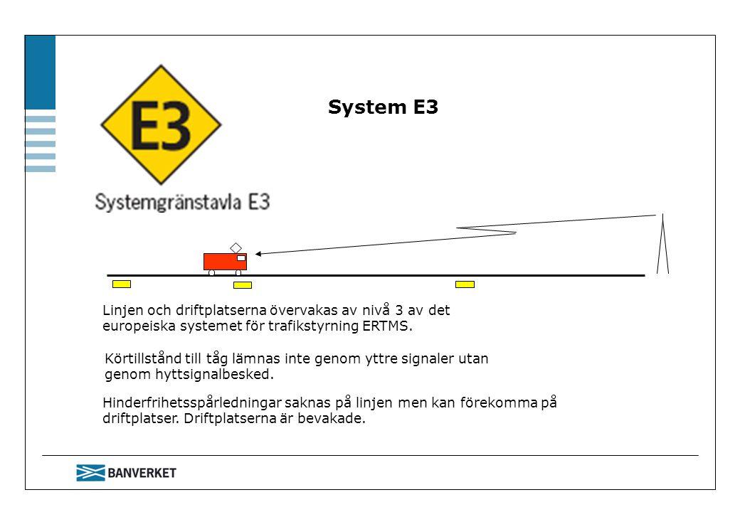 System E3 Linjen och driftplatserna övervakas av nivå 3 av det europeiska systemet för trafikstyrning ERTMS. Körtillstånd till tåg lämnas inte genom y