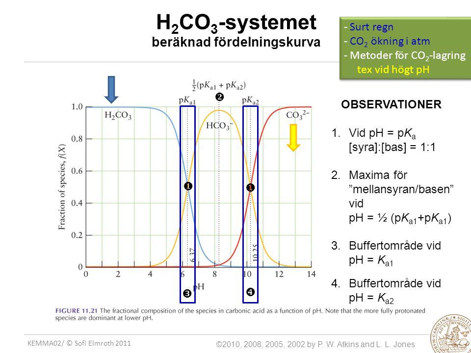 KEMMA02/ © Sofi Elmroth 2011 H 2 CO 3 -systemet beräknad fördelningskurva ©2010, 2008, 2005, 2002 by P. W. Atkins and L. L. Jones     OBSERVATIONE
