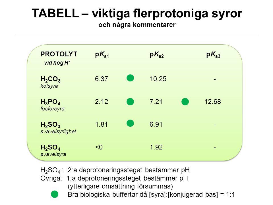 KEMMA02/ © Sofi Elmroth 2011 TABELL – viktiga flerprotoniga syror och några kommentarer PROTOLYTpK a1 pK a2 pK a3 vid hög H + H 2 CO 3 6.37 10.25 - ko